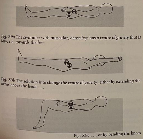 Swimming exercises to improve buoyancy